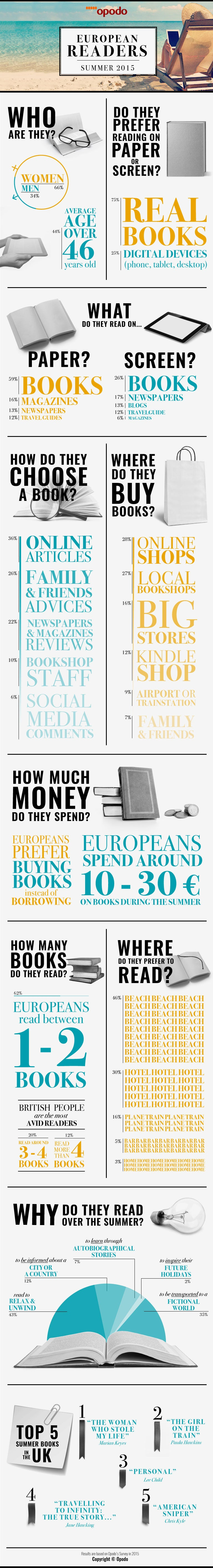 european-reader-profile-infographic_EN