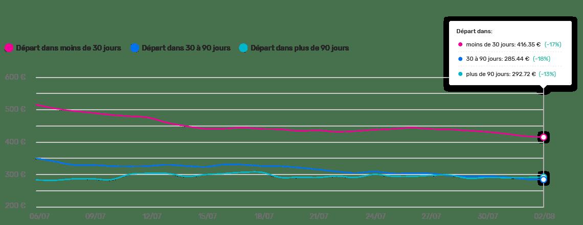 domestic Price trend