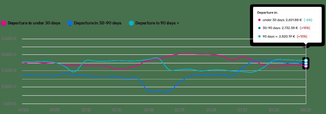 Intercontinental Price trend